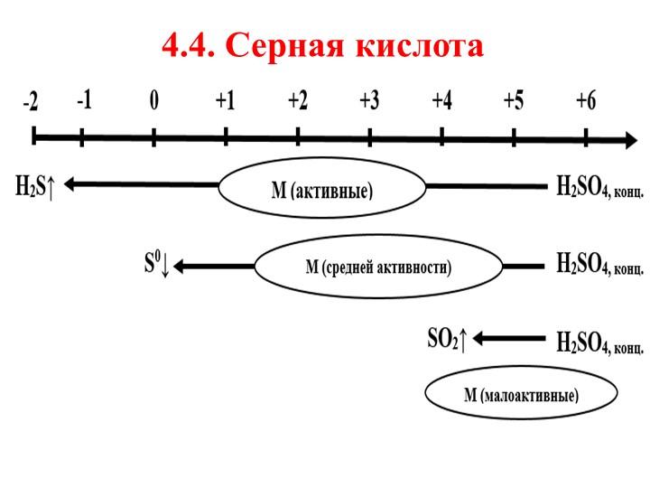 4.4. Серная кислота