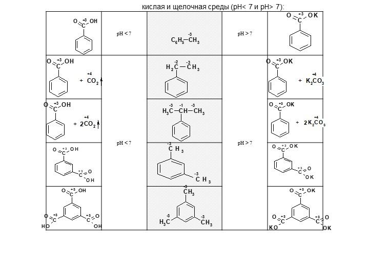 кислая и щелочная среды (pH< 7 и pH> 7):