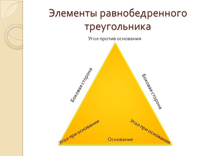 Элементы равнобедренного треугольникаБоковая сторонаБоковая сторонаОснованиеУ...