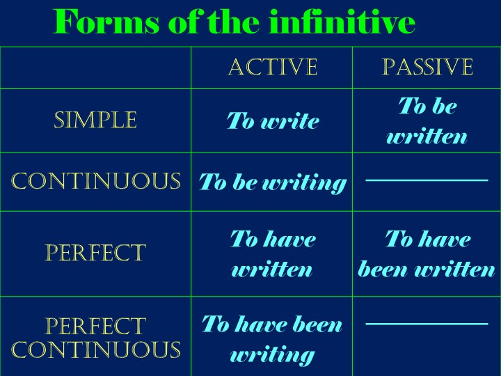 Forms of the infinitive