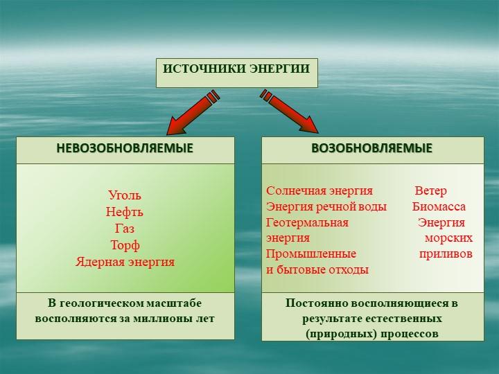 УгольНефтьГазТорфЯдерная энергияСолнечная энергия             Ве...