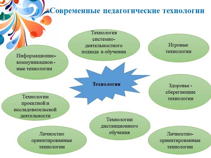 Современные педагогические технологииТехнологии Технологии проектной и исслед...