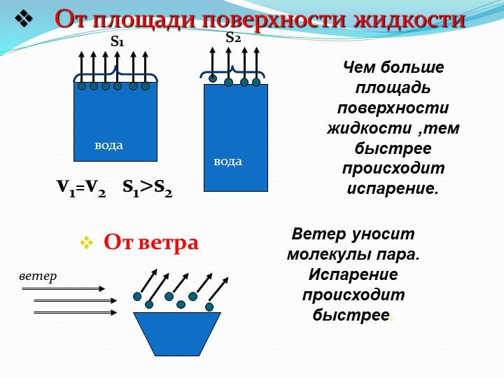 От площади поверхности жидкостиводаводаv1=v2Чем больше площадь поверхности...