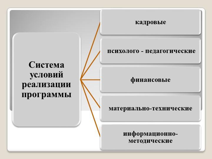 Система условий реализации программыкадровые психолого - педагогическиефинанс...