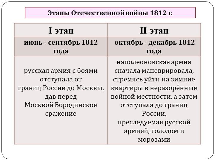 Этапы Отечественной войны 1812 г.
