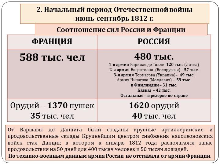 От Варшавы доДанцигабыли созданы крупные артиллерийские и продовольственные...