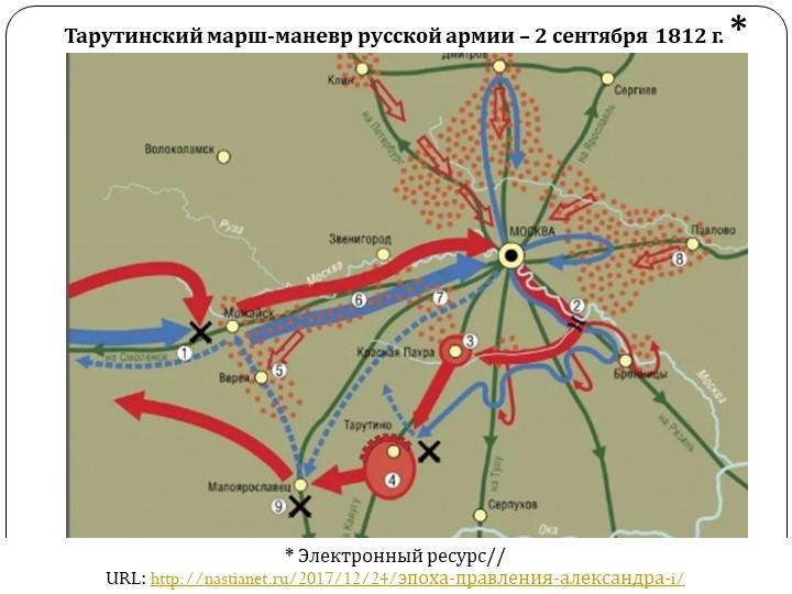 Тарутинский марш-маневр русской армии – 2 сентября 1812 г. ** Электронный рес...