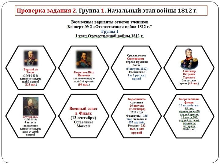 Проверка задания 2. Группа 1. Начальный этап войны 1812 г.