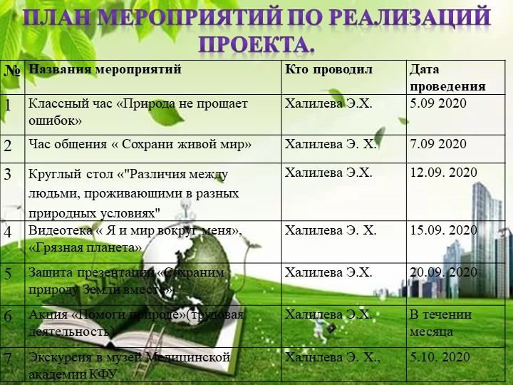 План мероприятий по реализаций проекта.