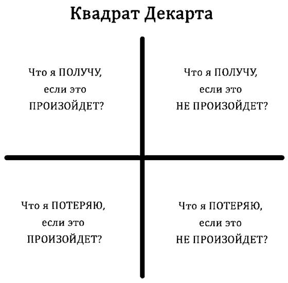 https://howtohostel.ru/800/600/https/experimental-psychic.ru/Pictures/kvadrat-dekarta-prinyatie-reshenij_1.jpg