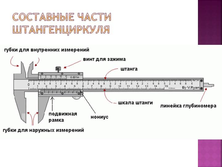 Составные части штангенциркуля