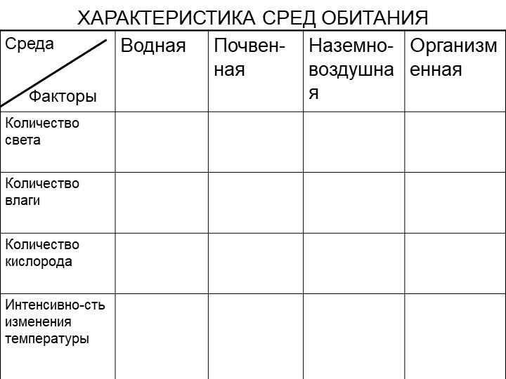 ХАРАКТЕРИСТИКА СРЕД ОБИТАНИЯФакторы