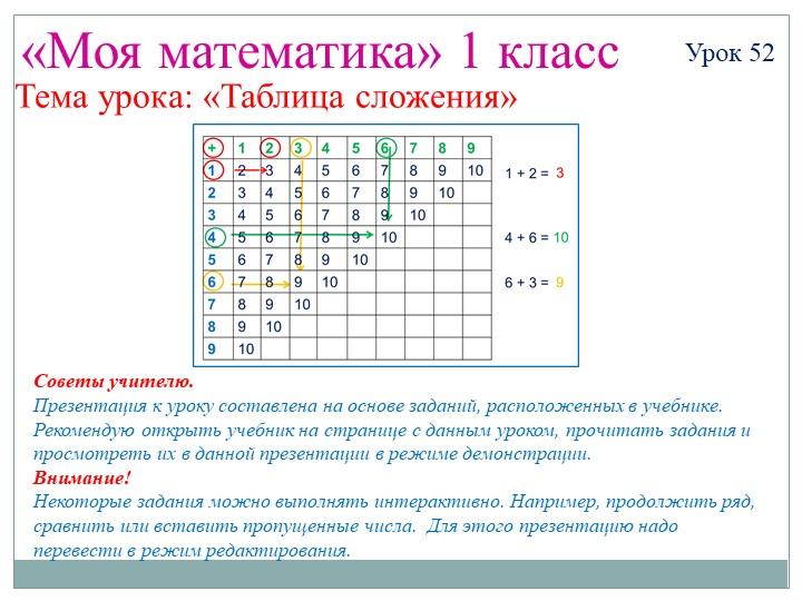 «Моя математика» 1 классУрок 52Тема урока: «Таблица сложения»Советы учителю....