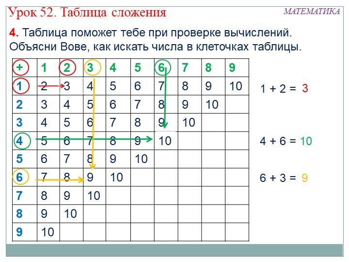 1 + 2 = 4 + 6 = 6 + 3 = 31094. Таблица поможет тебе при проверке вычислений....
