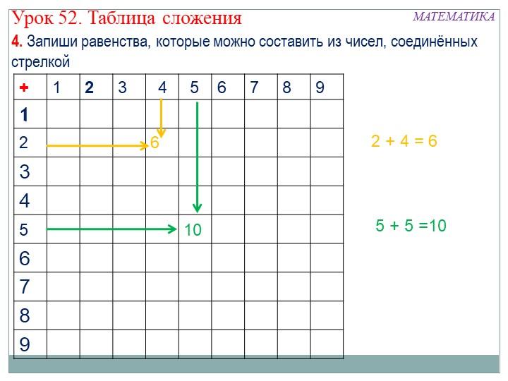 1+62645102 + 4 = 655 + 5 =10+4. Запиши равенства, которые можно составить из...
