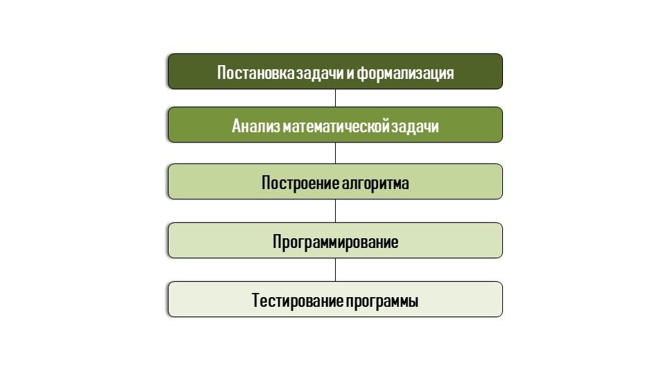 Постановка задачи и формализацияАнализ математической задачиПостроение алгори...
