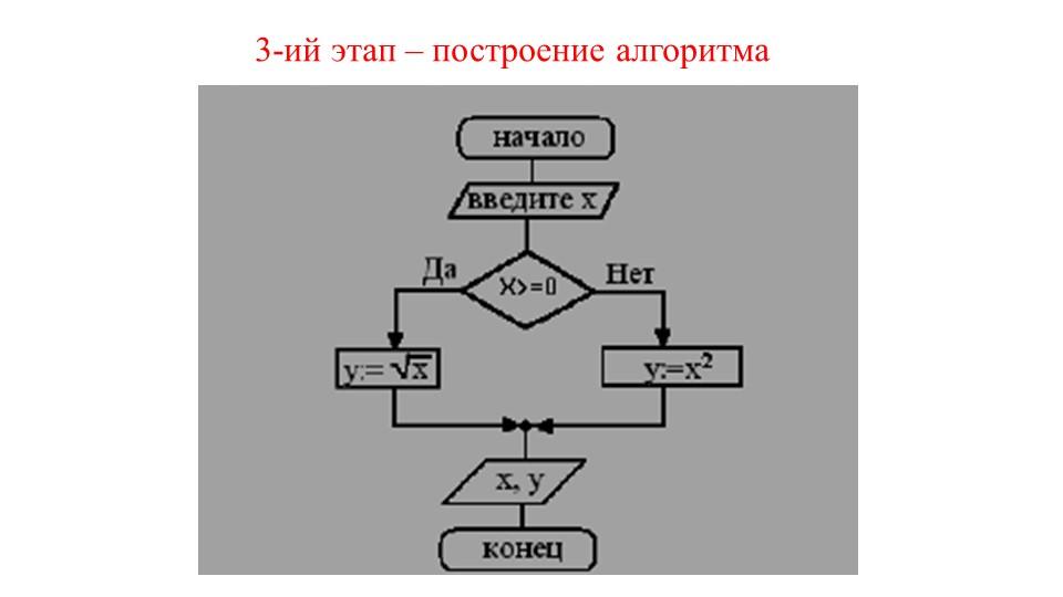 3-ий этап – построение алгоритма