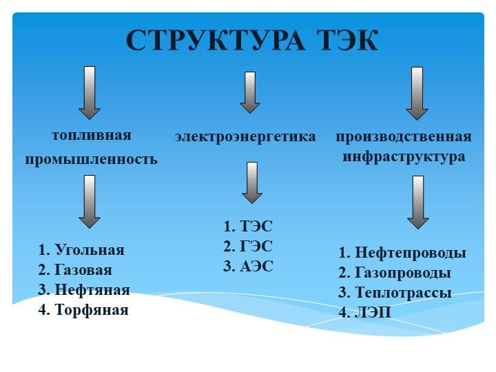 СТРУКТУРА ТЭК топливная промышленность   электроэнергетикапроизводственная...