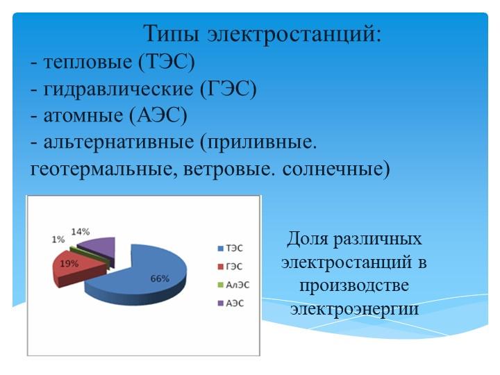 Типы электростанций:- тепловые (ТЭС)- гидравлические (ГЭС...