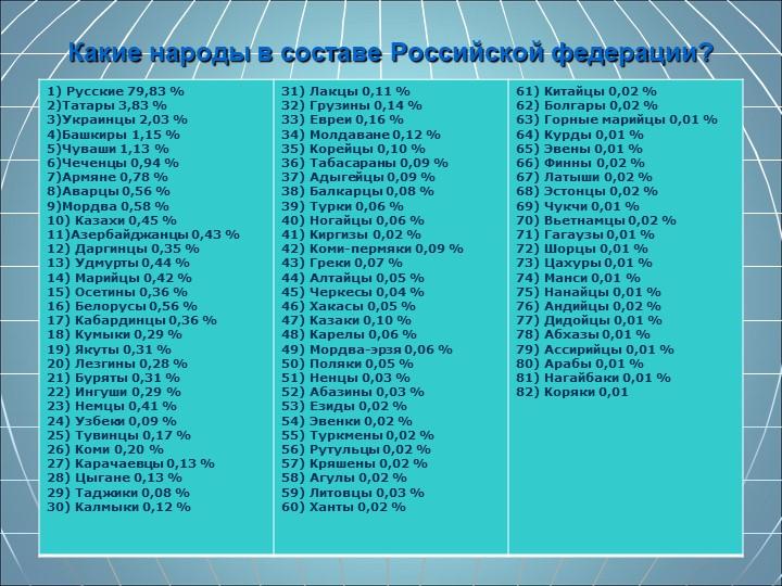 Какие народы в составе Российской федерации?