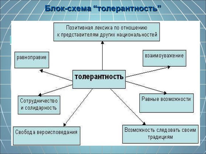 """Блок-схема """"толерантность"""""""