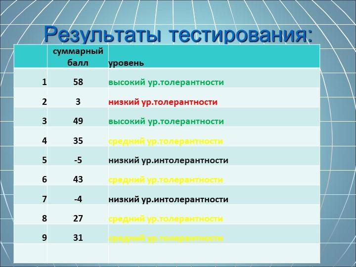 Результаты тестирования: