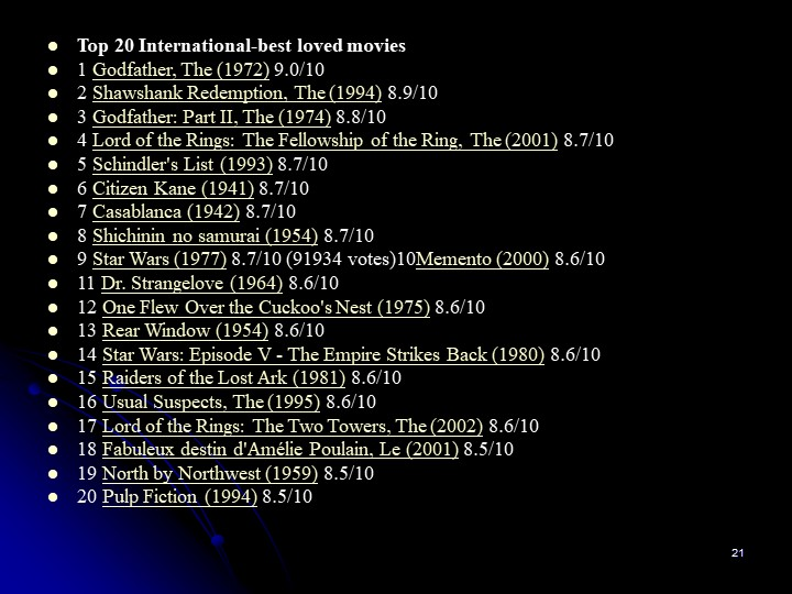 21Top 20 International-best loved movies1 Godfather, The (1972) 9.0/102 Sha...