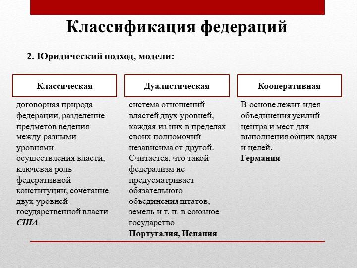 Классификация федераций2. Юридический подход, модели:КлассическаяДуалистическ...