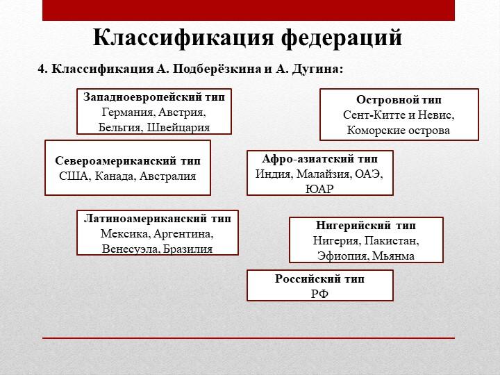 Классификация федераций4. Классификация А. Подберёзкина и А. Дугина:Западноев...