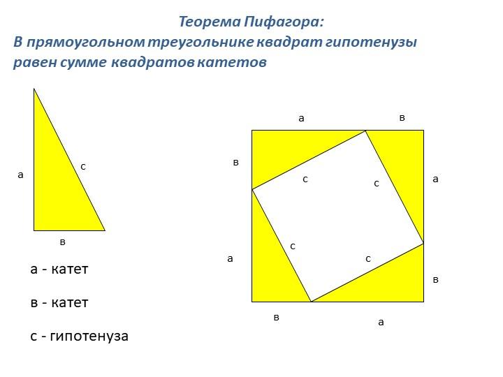 савТеорема Пифагора: В прямоугольном треугольнике квадрат гипотенузы равен...