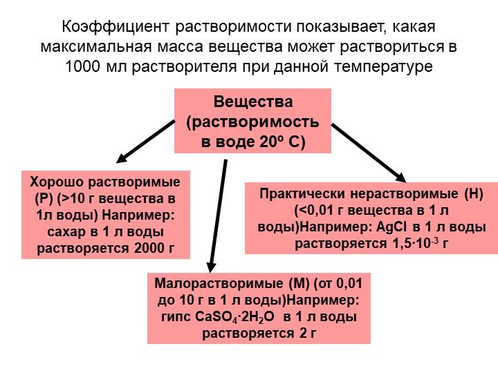 Коэффициент растворимости показывает, какая максимальная масса вещества может...