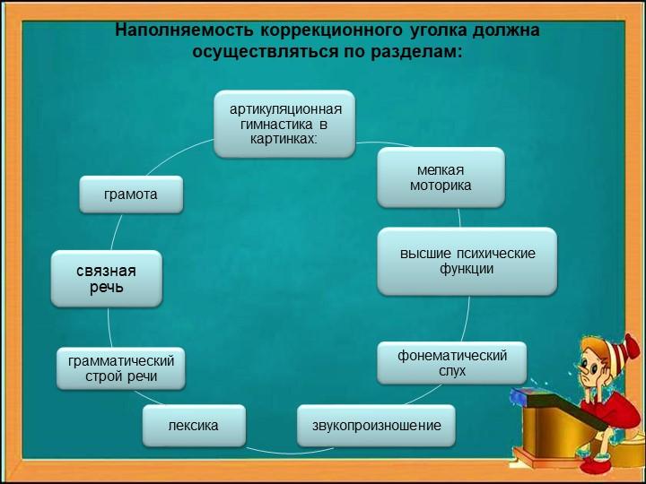 Наполняемость коррекционного уголка должна осуществляться по разделам: артику...
