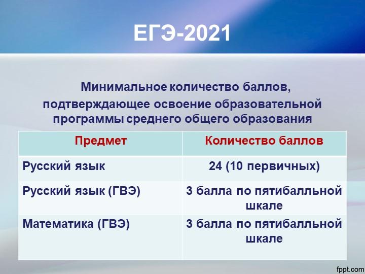 ЕГЭ-2021 Минимальное количество баллов, подтверждающее освоение образовательн...