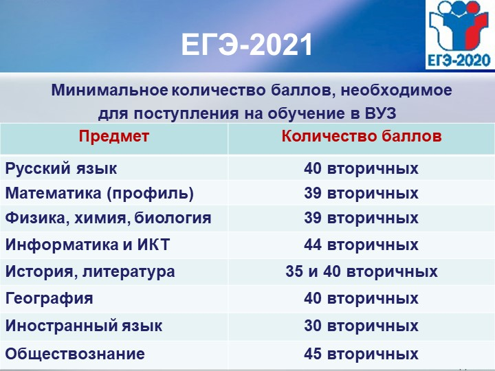 ЕГЭ-2021 Минимальное количество баллов, необходимое для поступления на обучен...