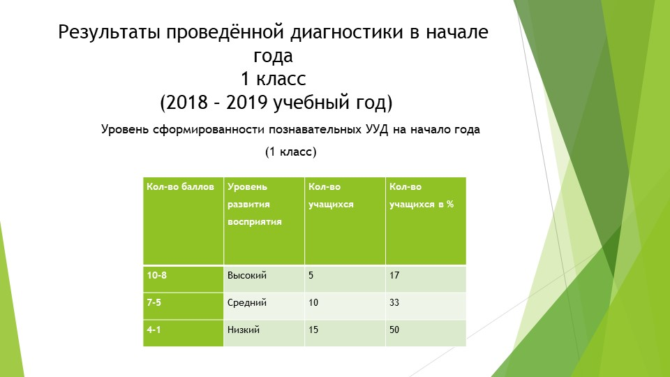 Результаты проведённой диагностики в начале года1 класс (2018 – 2019 учебны...
