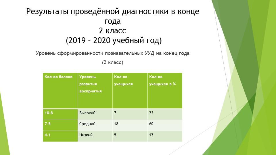 Результаты проведённой диагностики в конце года2 класс (2019 – 2020 учебный...