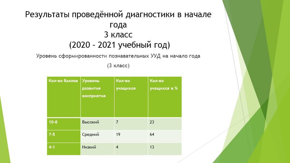Результаты проведённой диагностики в начале года3 класс (2020 – 2021 учебны...