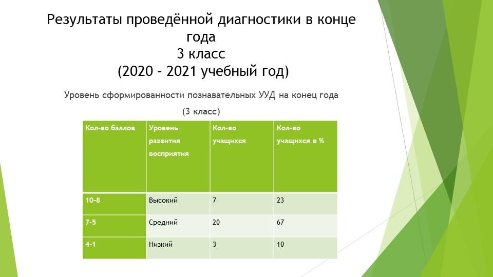 Результаты проведённой диагностики в конце года3 класс (2020 – 2021 учебный...