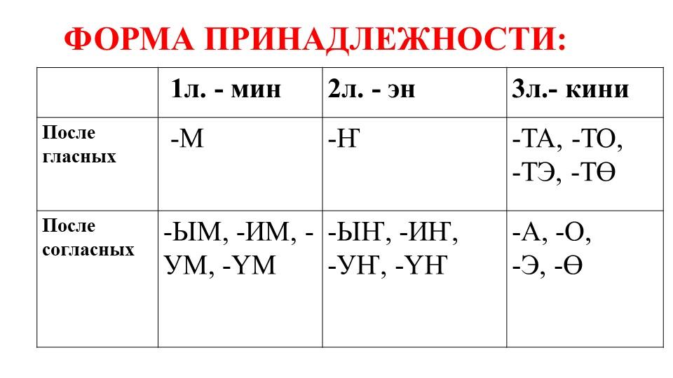 ФОРМА ПРИНАДЛЕЖНОСТИ: