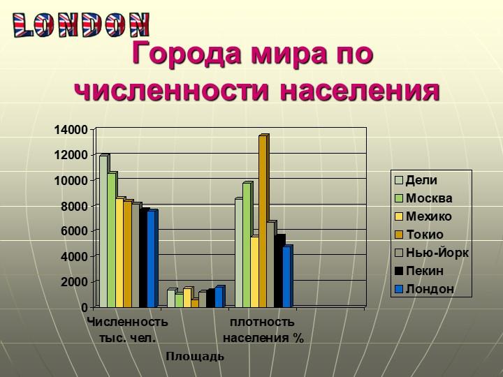 Города мира по численности населенияПлощадь