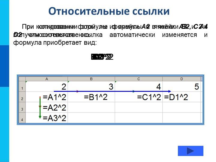 Относительные ссылкиПри копировании формулы из ячейки А2 в ячейки B2, С2 и D2...