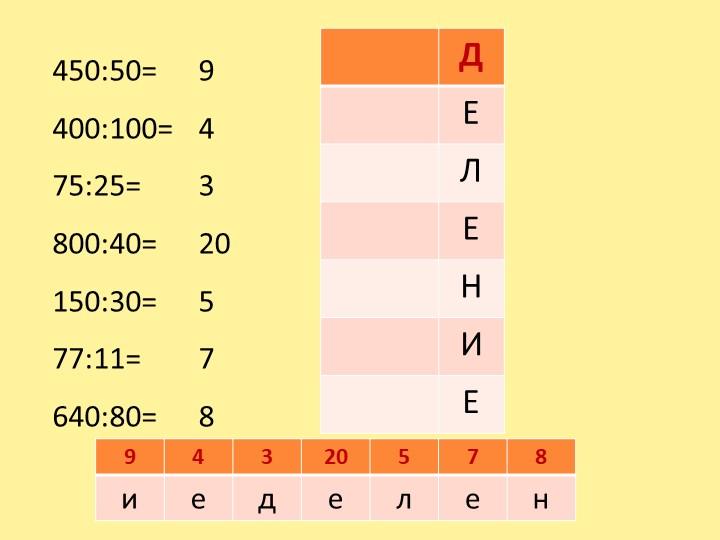 450:50=400:100=75:25=800:40=150:30=77:11=640:80=94320578