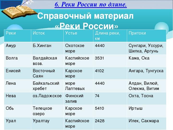 6. Реки России по длине.