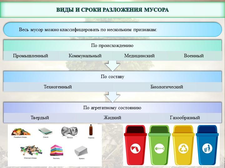Виды и сроки разложения мусораВесь мусор можно классифицировать по нескольки...