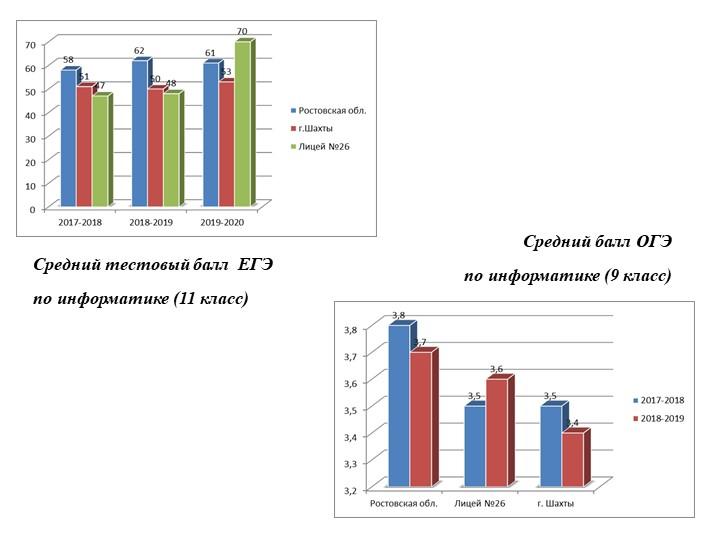 Средний тестовый балл  ЕГЭпо информатике (11 класс)Средний балл ОГЭпо инфор...