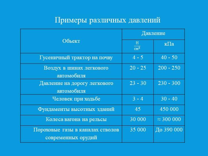 Примеры различных давлений