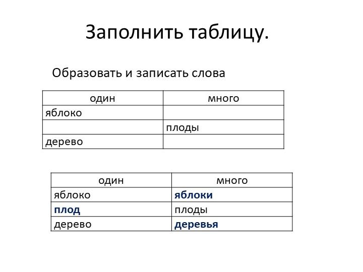 Заполнить таблицу.Образовать и записать слова