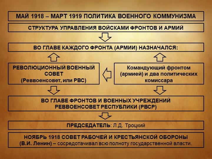 МАЙ 1918 – МАРТ 1919 ПОЛИТИКА ВОЕННОГО КОММУНИЗМАСТРУКТУРА УПРАВЛЕНИЯ ВОЙСКАМ...
