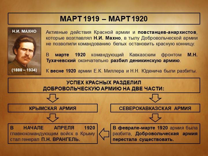 МАРТ 1919 – МАРТ 1920Активные действия Красной армии и повстанцев-анархистов,...