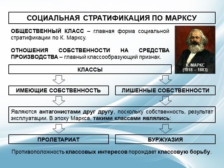 СОЦИАЛЬНАЯ СТРАТИФИКАЦИЯ ПО МАРКСУОБЩЕСТВЕННЫЙ КЛАСС – главная форма социальн...